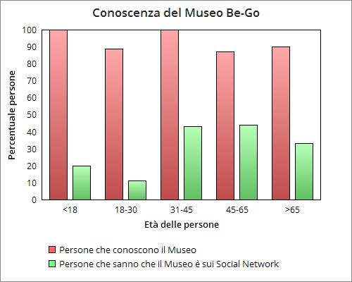 grafico social.png